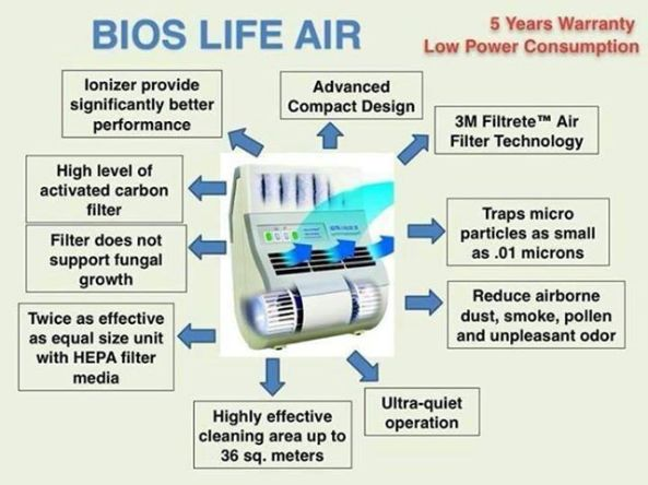 Here's Why You Should Consider The Bios Life Air Home Units!